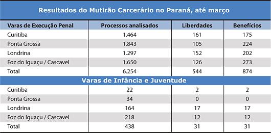 Tabela - Resultados  do Mutirão Carcerário no Paraná, até março - Jeferson Heroico