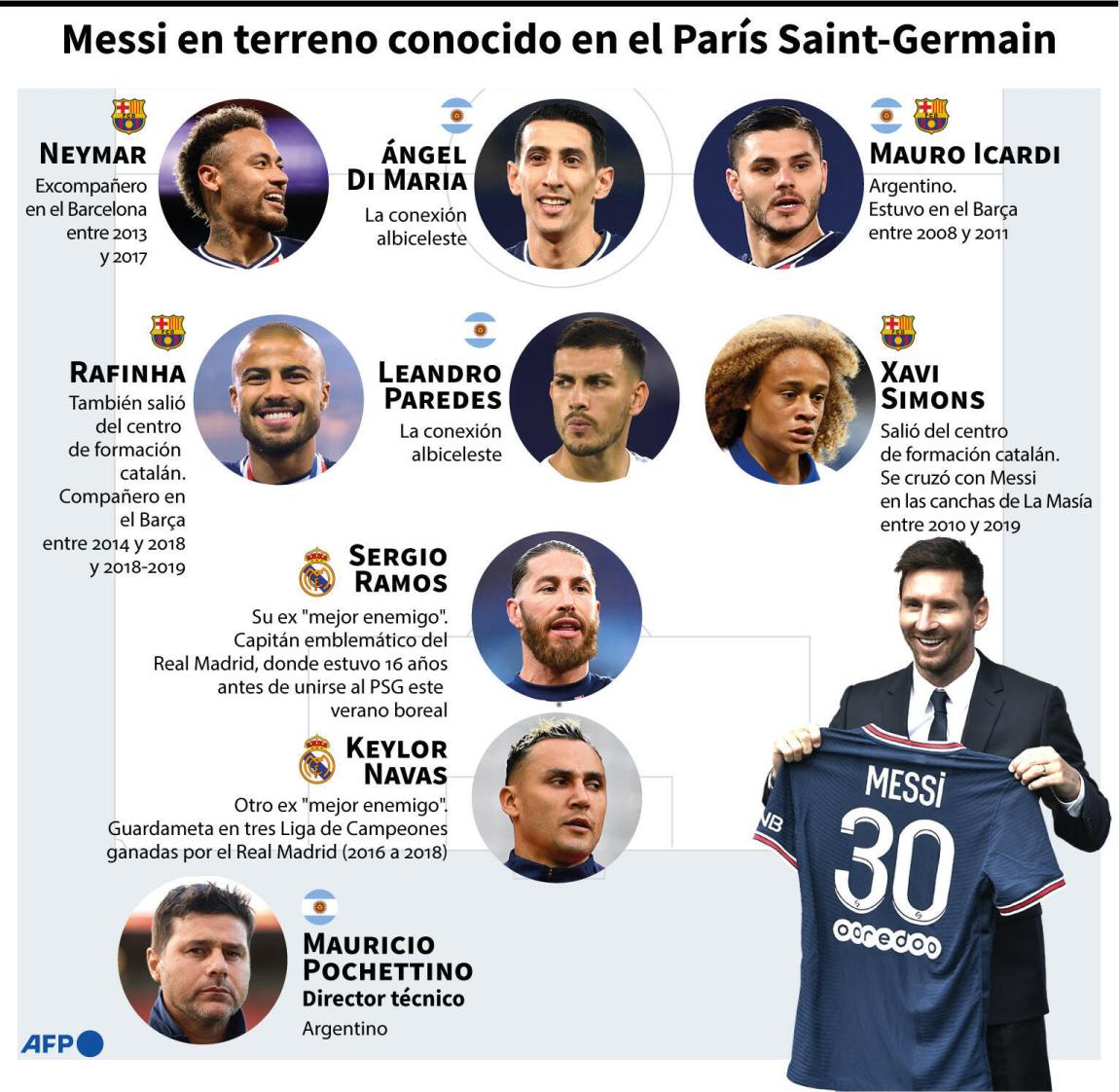 Messi on familiar ground at Paris Saint-Germain.