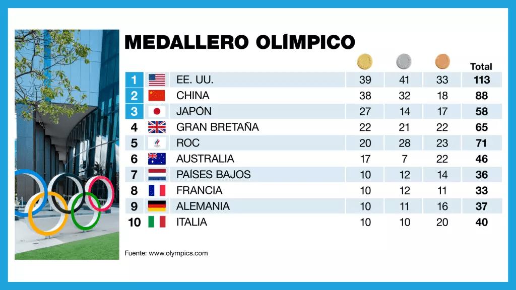 Medallero final de los Juegos Olímpicos de Tokio 2020.
