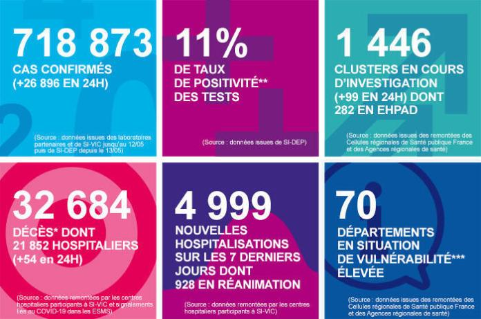 The daily coronavirus dashboard from the French public health agency Santé Publique France of October 10, 2020 shows 26,896 new cases in 24 hours, a new record.