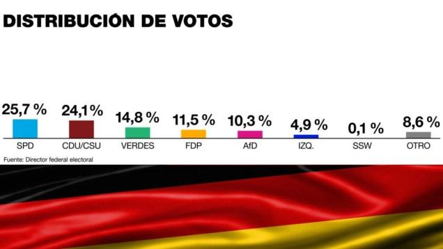 Distribución de votos tras las elecciones celebradas el 26 de septiembre de 2021 en Alemania.