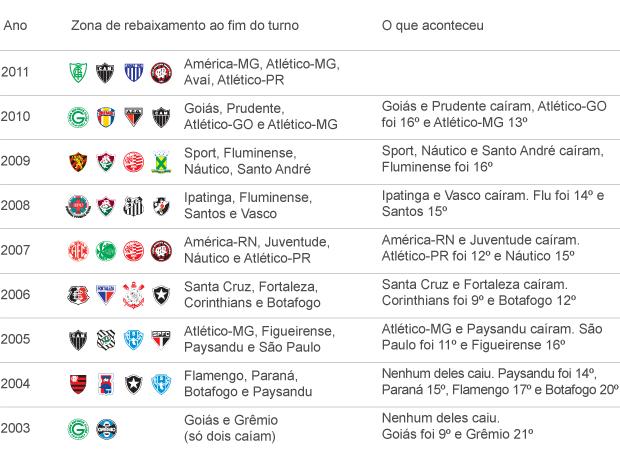 info Tabela 1º Turno - Rebaixamento (Foto: arte esporte)