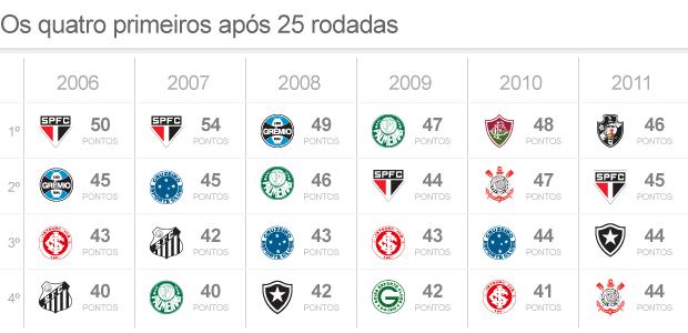 Comparação Brasileiros 2006-2011 G4 - Rodada 25 (Foto: ArteEsporte)