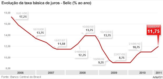 Gráfico mostra a evolução da taxa básica de juros da economia brasileira. (Foto: Editoria de arte G1)