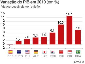 Variação do PIB de países em 2010  (Foto: Editoria de arte/G1)