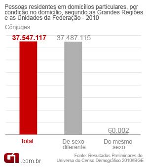 Tabela cônjuges Censo 2010 (Foto: Arte/G1)
