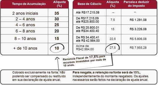 Tabela PGBL (Foto: Icatu Seguros)