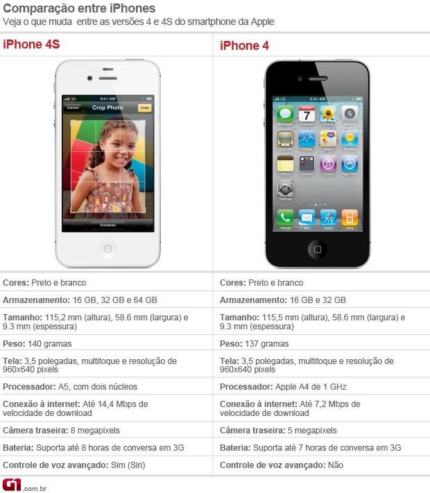 Comparativo das versões do iPhone (Foto: Divulgação)