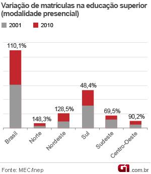 gráfico com a porcentagem de matrículas na educação superior (vale este) (Foto: Editoria de Arte/G1)