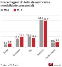 gráfico com a porcentagem de matrículas na educação superior (Foto: Editoria de Arte/G1)