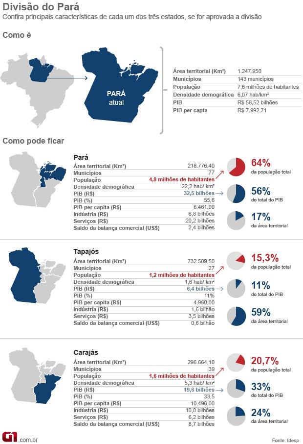 Divisão do Pará (Foto: Editoria de Arte/G1)
