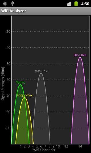 Gráfico das redes disponíveis (Foto: Divulgação)