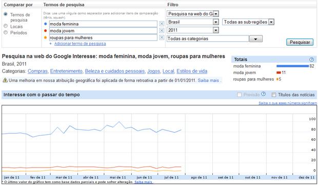 Google Insights (Foto: Reprodução/Teresa Furtado)
