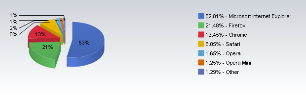 Market Share dos navegadores em julho (Foto: Net Applications)