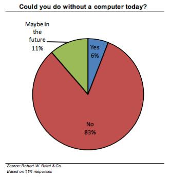 Estatísticas em relação ao fenômeno (Foto: Reprodução)