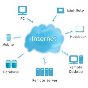 Cloud computing permite acessar dados de qualquer computador (Foto: Reprodução)