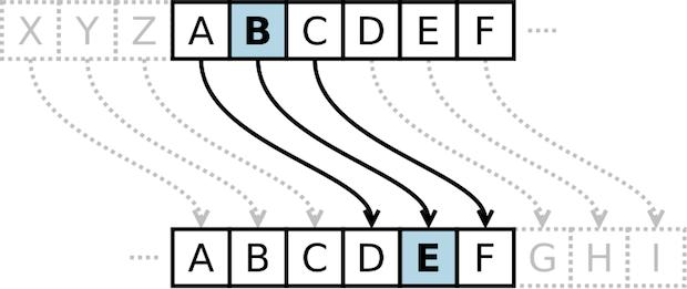 Código de César com chave de 3 unidades (Foto: Reprodução / Wikipedia)