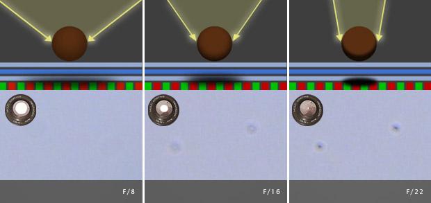 Esquema comparativo evidencia os efeitos provocados por sujeira no sensor, utilizando diferentes aberturas (Foto: Cambridge in Colour)
