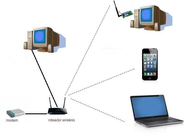 O roteador deverá estar conectado ao modem, compartilhando assim o ponto de acesso da internet banda larga (Foto: Daniel Ribeiro)