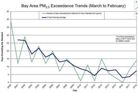 This chart shows the number of times the Bay Area has exceeded the federal standard for PM2.5 (particulate matter) since 2000. Although overall air quality is getting better due regulations, wildfire smoke is contributing to the number of days that a federal exceedance occurs in a given year. Photo: Courtesy Of The Bay Area Air Quality Management District