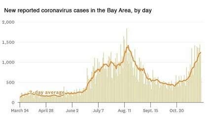 Новые зарегистрированные случаи коронавируса в районе залива, по дням.