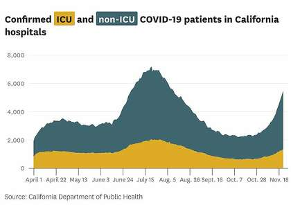 Подтвержденные пациенты ОИТ и не-ОИТ COVID-19 в больницах Калифорнии.