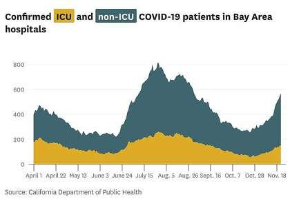 Подтвержденные пациенты интенсивной терапии и не-ОИТ COVID-19 в больницах района залива.