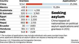 Image result for chinese asylum