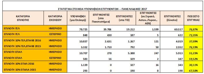 Ανακοινώθηκαν οι βάσεις εισαγωγής σε ΑΕΙ και ΤΕΙ - αναλυτικοί πίνακες