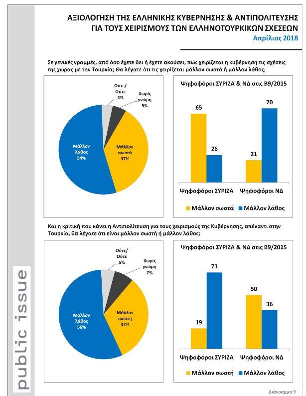 Δημοσκόπηση: Οι εκτιμήσεις των πολιτών για τις ελληνοτουρκικές σχέσεις