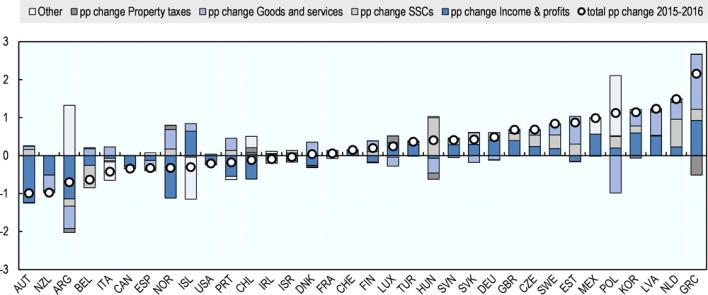 ΟΟΣΑ: Ρεκόρ αυξήσεων των φόρων στην Ελλάδα τη διετία 2015-2016