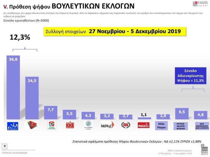 Προβάδισμα ΝΔ 12,3% σε νέα δημοσκόπηση - Ποιόν επιλέγουν οι πολίτες για ΠτΔ