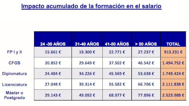 La diferencia de sueldo entre universitarios y no universitarios (Fuente: https://i2.wp.com/s.libertaddigital.com/fotos/noticias/diferencia_salarial_1.jpg)