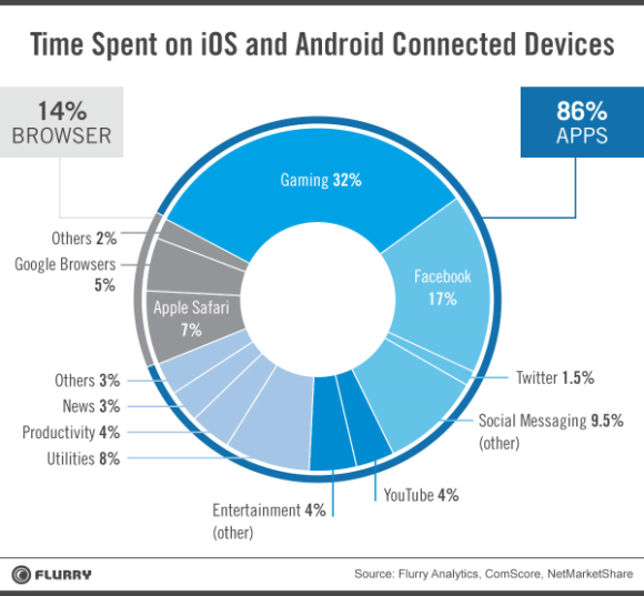 Time Spent in APps
