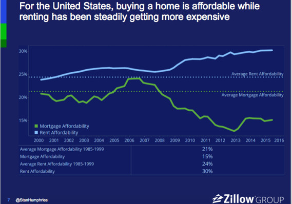 Image result for fast moving housing market