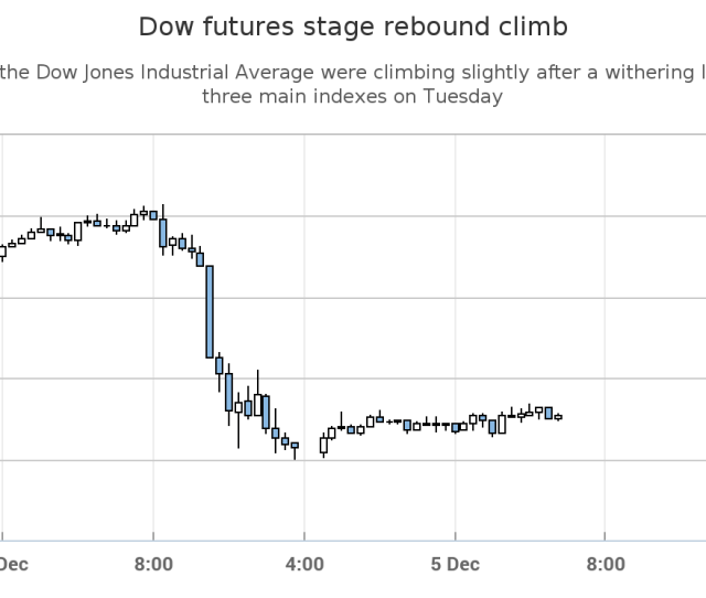Dow Futures Show  Point Bounce After  Point Plunge Marketwatch