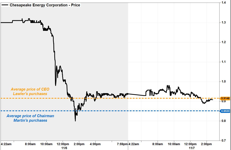 Chesapeake Energy Stock Price Today