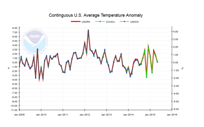 U.S. Climate Trends from 2009 to 2015