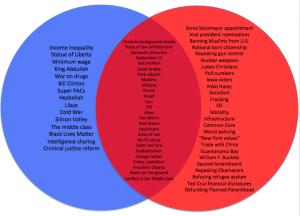Chart: How Republican Presidential Debate Topics Compare