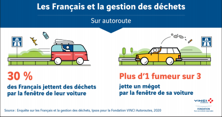 A survey carried out by the motorway operator Vinci showed that 30% of French people on vacation threw garbage out of their car window.