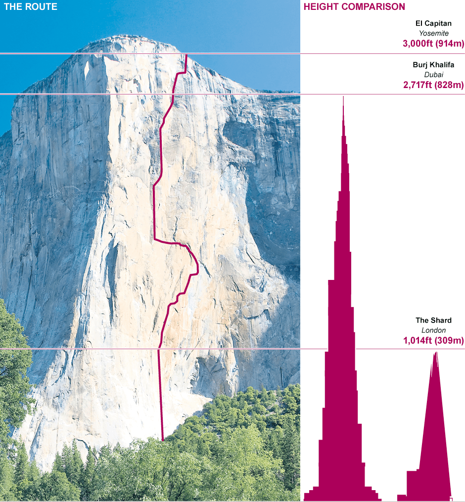 Rock Climbing YouViewedEditorial - Two climbers scale 3000ft hardest route world