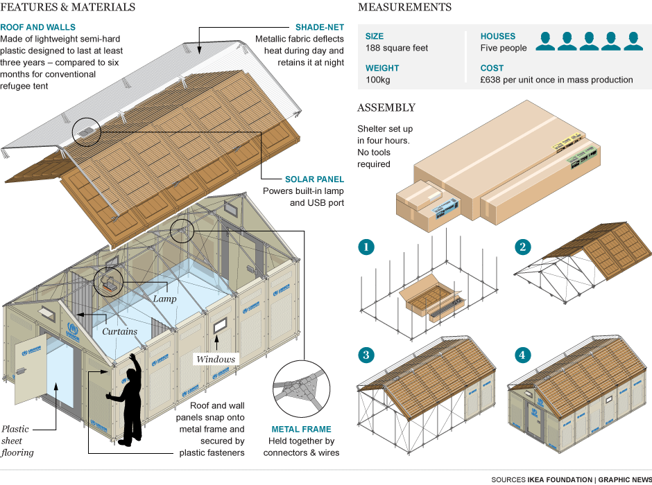 graphic:IKEA flatpack refuge tent