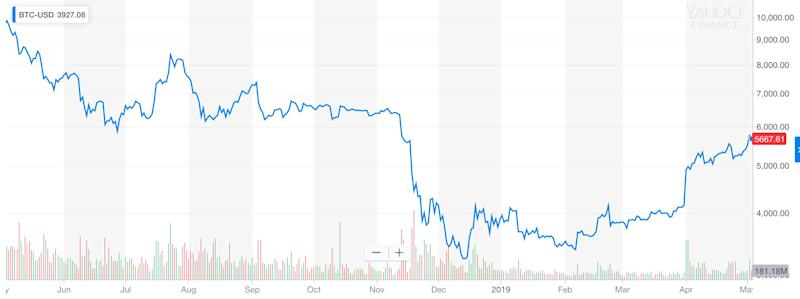 Bitcoin price falls by over 40% since last May.