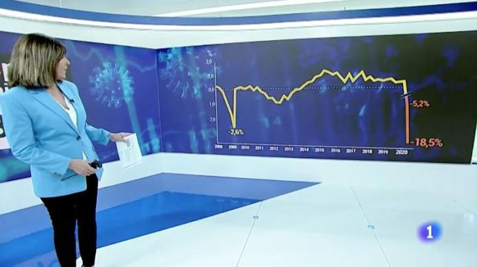 TVE graph of the fall in GDP.  (Photo: TVE)
