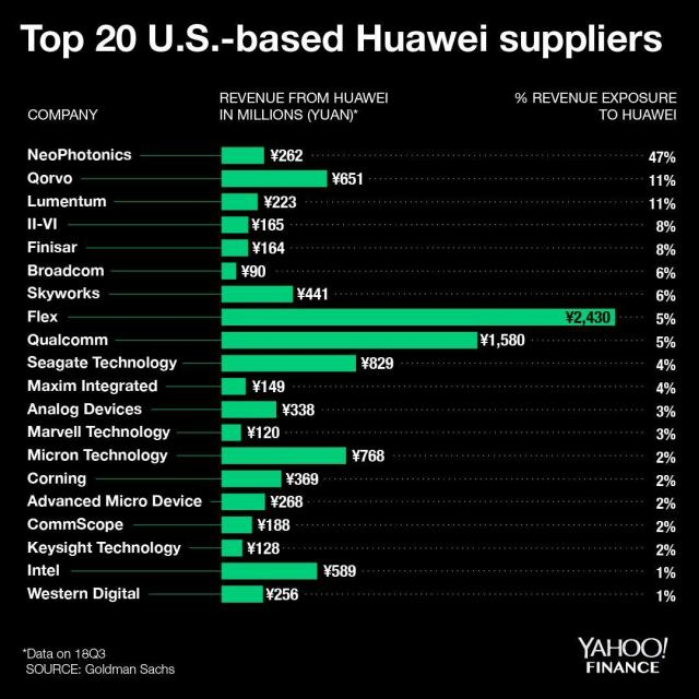Trump's Huawei ban is hurting these U S  companies' stock