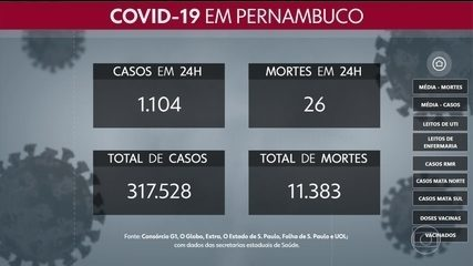 Pernambuco totaliza 317.528 casos e 11.383 mortes por Covid-19