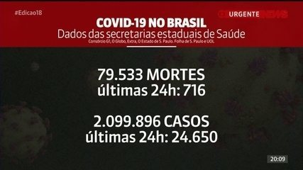 Brasil tem 79.533 mortes por Covid, aponta consórcio de veículos de imprensa