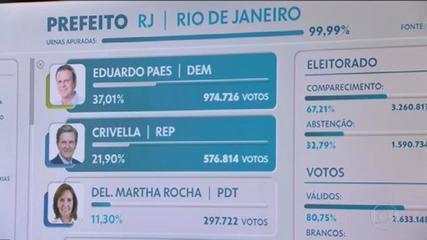 Eduardo Paes (DEM) e Marcelo Crivella (Republicanos) se enfrentam no segundo turno das eleições no Rio