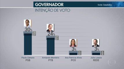 Image result for Pesquisa Datafolha em Pernambuco: Paulo Câmara, 30%; Armando Monteiro, 24%