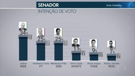 Image result for Pesquisa Datafolha para o Senado em Pernambuco: Jarbas, 34%; Humberto, 25%; Mendonça, 25%